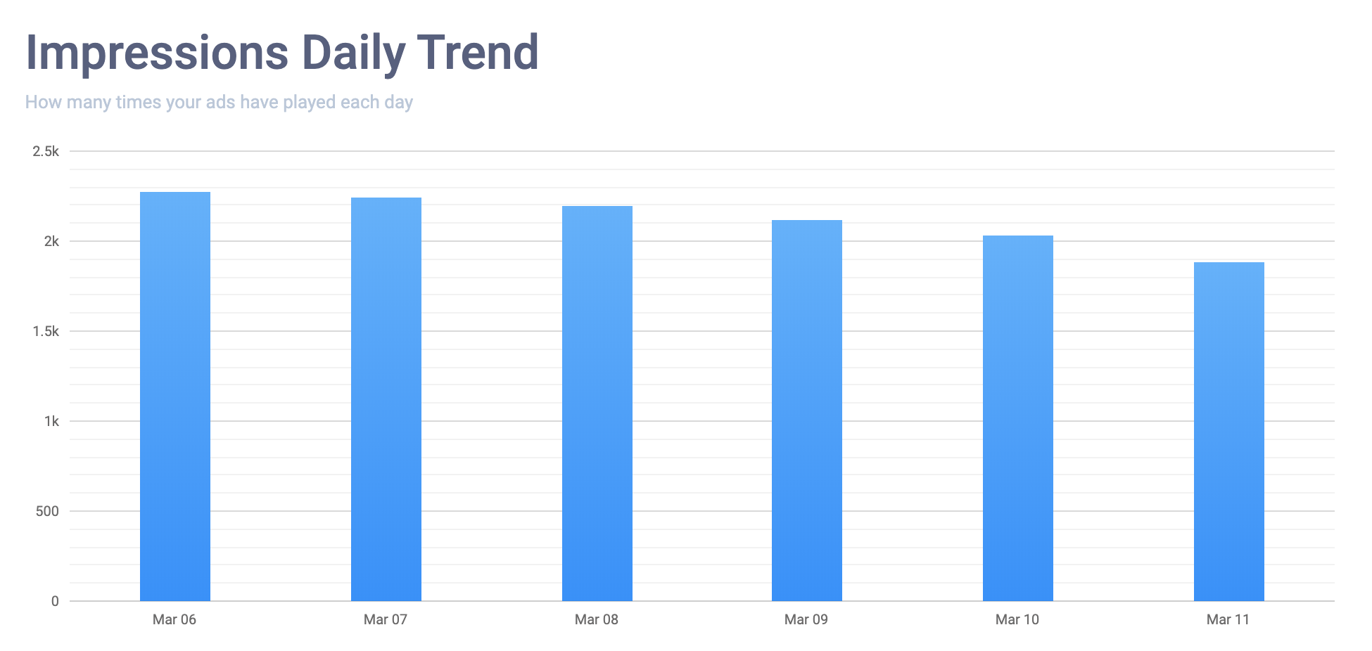 impressions-daily-trend