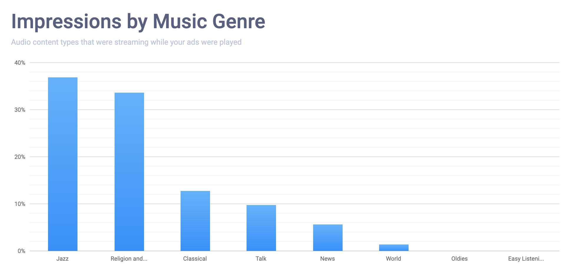 impressions-music-genre-breakdown